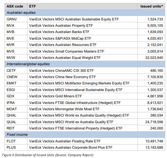 VanEck Vectors Australian Equal Weight ETF
