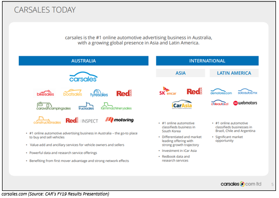 carsales.com Limited