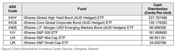 iShares S&P 500 ETF