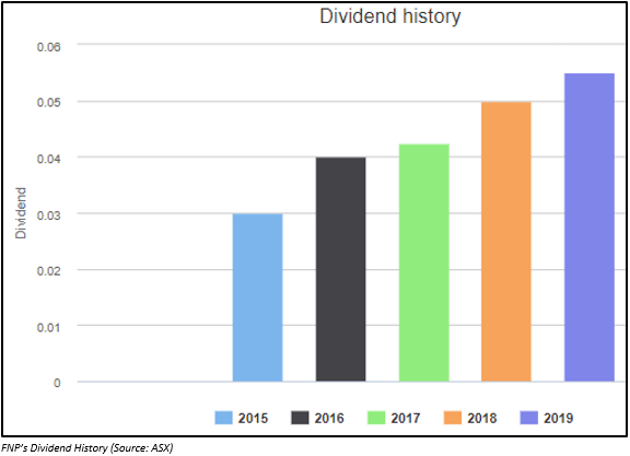 shareholders with increased dividend