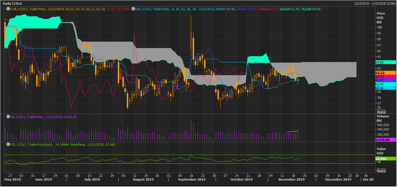 Brent Crude Futures Daily Chart