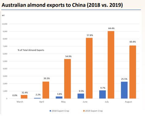China bulk almond market update
