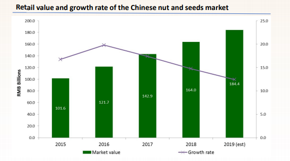 Chinese market (nuts and seeds)