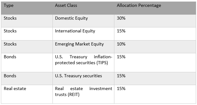 Diversification of Stocks or Sectors