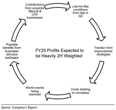 FY 2020 Guidance