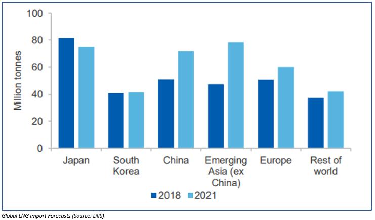 Global LNG Imports