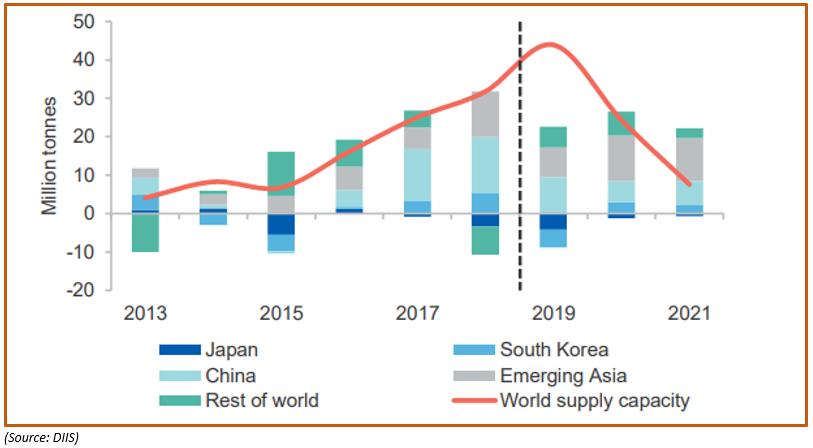 Global LNG Trade