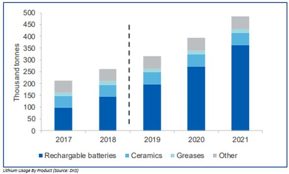 Global Lithium Consumption