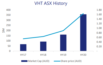 How Is Explosive Growth Defined For Health Care Stocks Csl Coh Vht