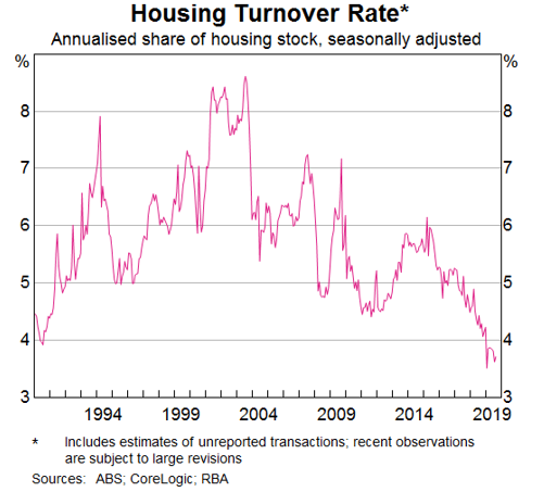 Housing Turnover lowest in two decades