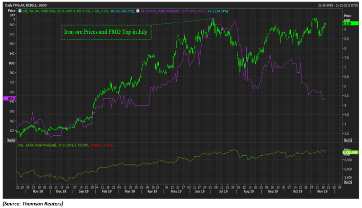 Iron Ore Prices and FMG