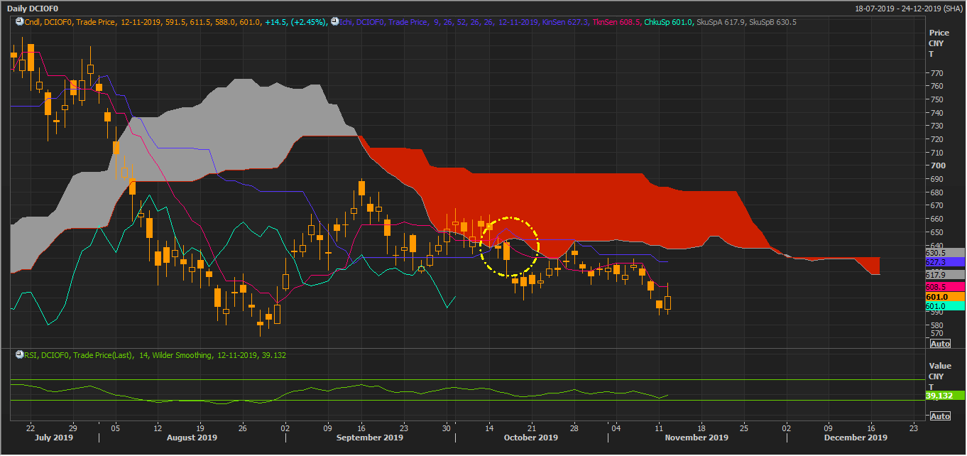 Iron Ore on daily Charts