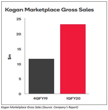 Kogan.com Limited