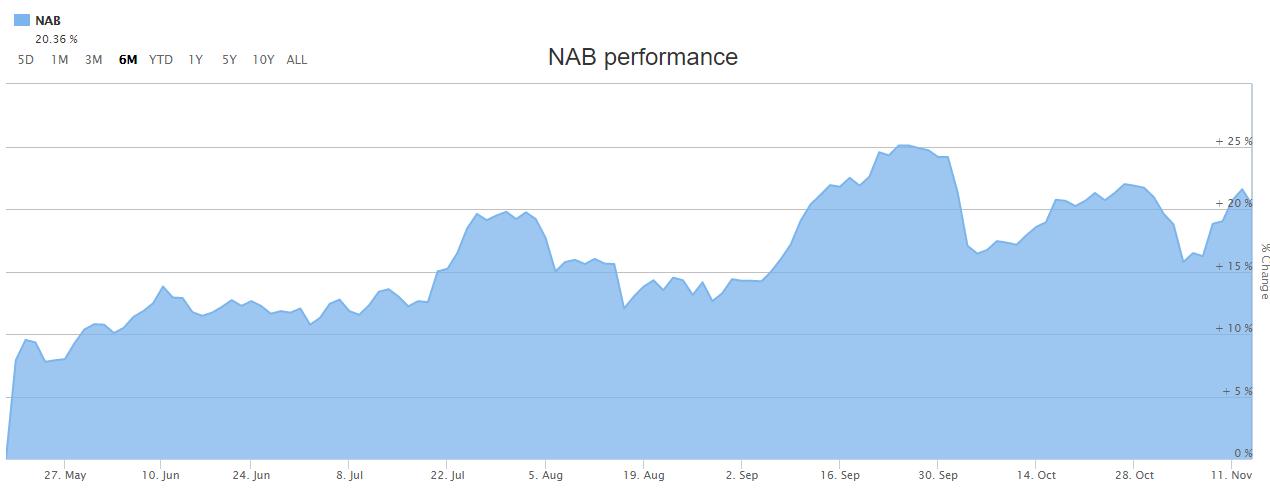 NAB Stock performance (Source: ASX website)