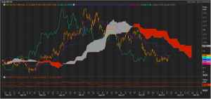 NST Daily Chart