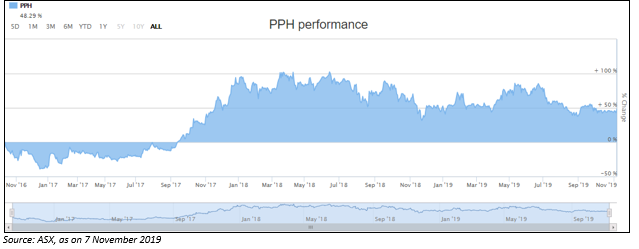 PPH Stock Up By Over 9% Post Results Announcement