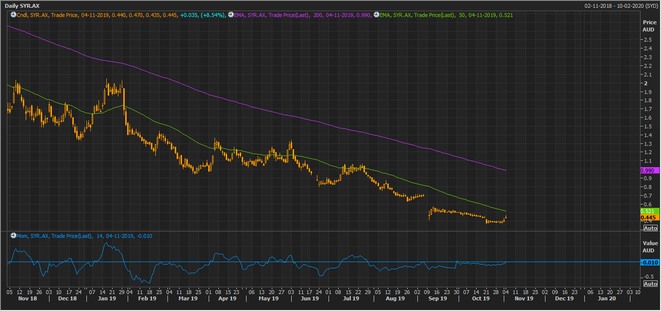 SYR Daily Chart