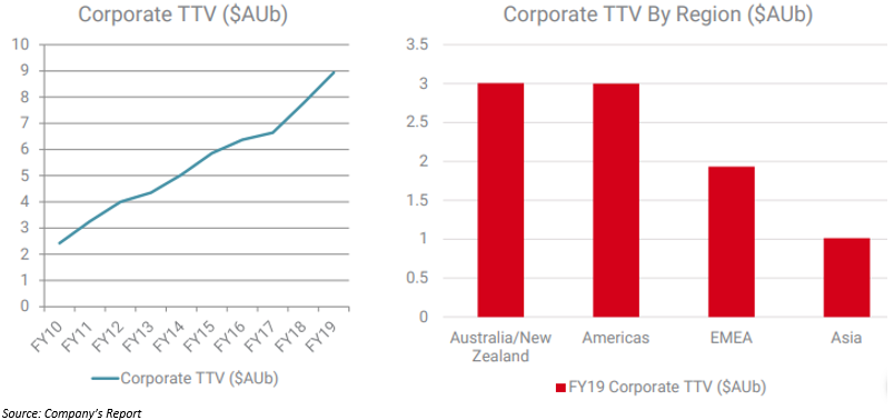 Surge in Group TTV in FY 2019