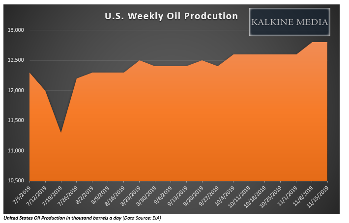 The United States Oil Production