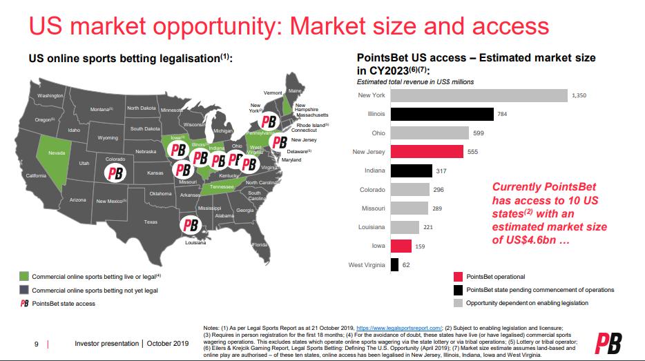 US Market Opportunity