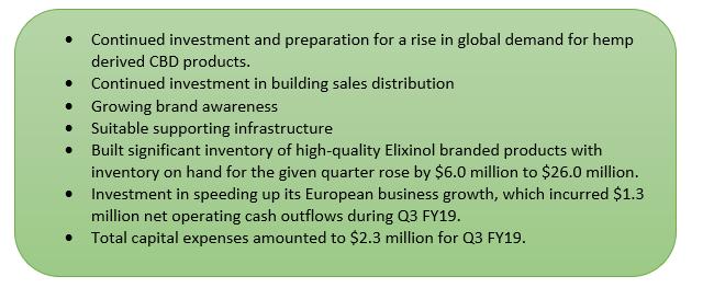 Elixinol Reports Normalised Revenue Growth