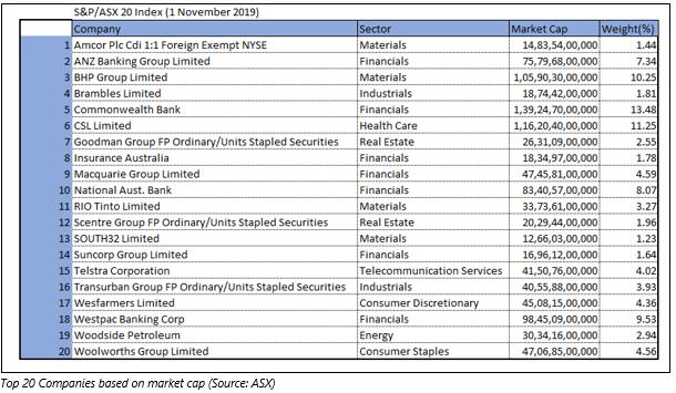 top 20 companies based on market cap