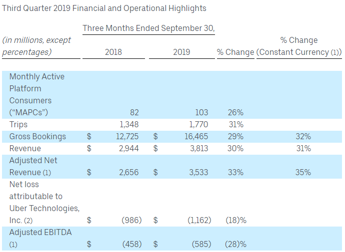uber financial and operational highlights