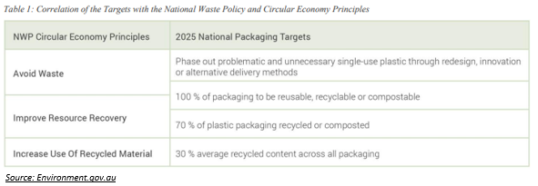 Australian Packaging Strategic Plan