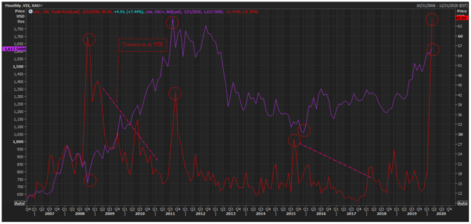 CBOE VIX and XAUUSD Monthly Chart (Source: Thomson Reuters)
