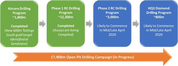 drilling campaign
