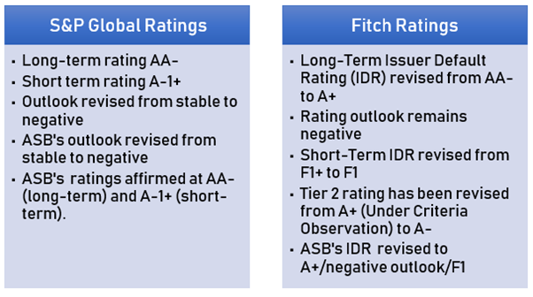 current ratings & outlook revisions