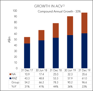 Growth in ACV (Source: Company Reports)