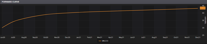 LCO Futures Curve (Source: Thomson Reuters)
