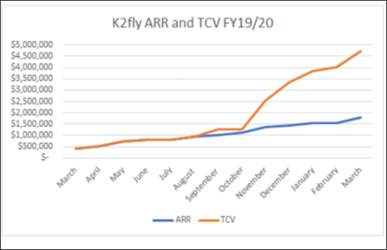 Source: K2fly's Q3 FY20 Operational Update
