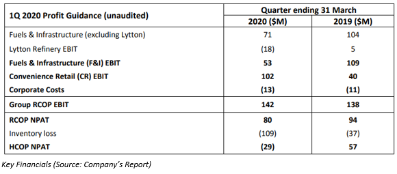 key financials (source: Company' report)