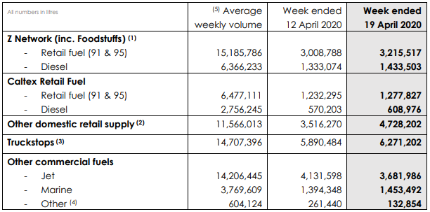 Weekly Volumes (Source: Company's Report)