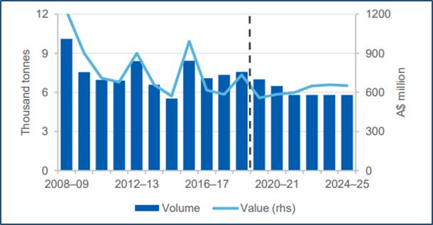 Australian uranium export forecast (Source: DIIS)