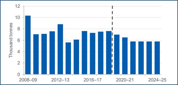 Australian uranium production forecast (Source: DIIS)