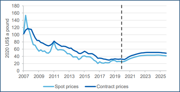 Price forecast (Source: DIIS)