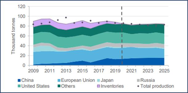 World uranium consumption and inventory build (Source: DIIS)