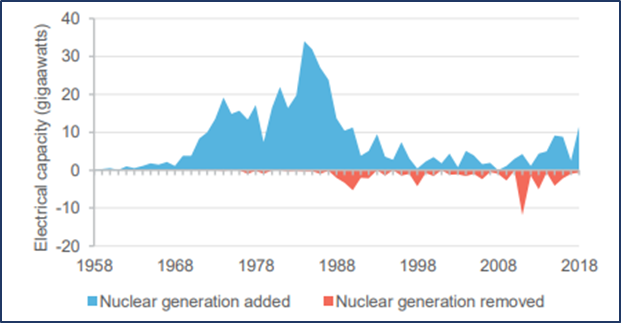 World nuclear power generation (Source: DIIS)