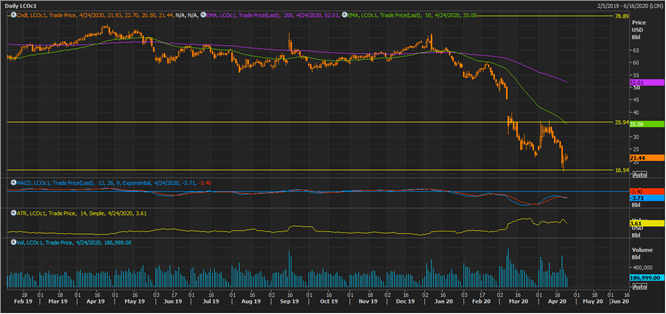LCO Daily Chart (Source: Thomson Reuters)