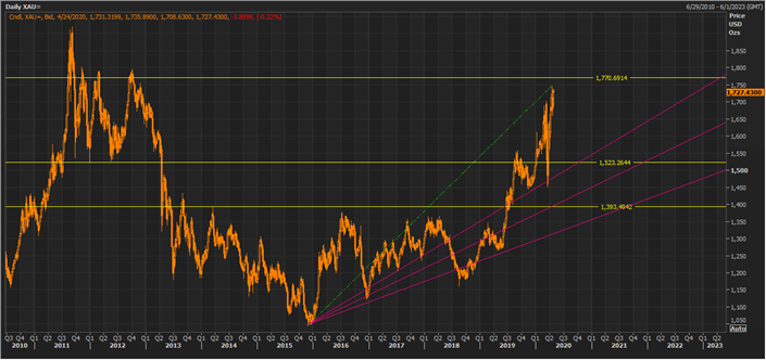 XAU Daily Chart (Source: Thomson Reuters)