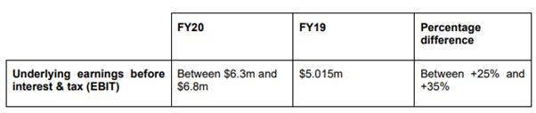 PTL's EBIT Forecast (Source: Company Report)