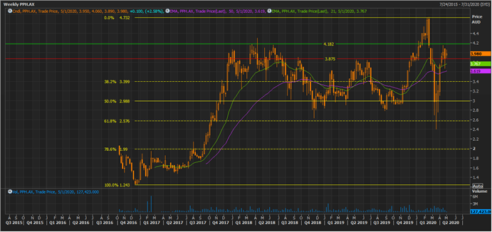 PPH Weekly Chart (Source: Thomson Reuters)