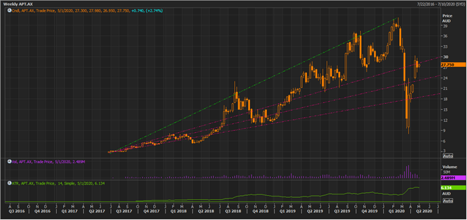 APT Weekly Chart (Source: Thomson Reuters)