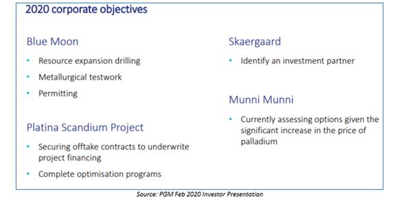 Source: PGM Feb 2020 investor presentation