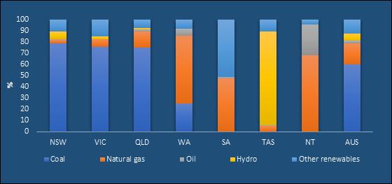 Electricity Generation Fuel Mix Source: Australian Energy Regulator