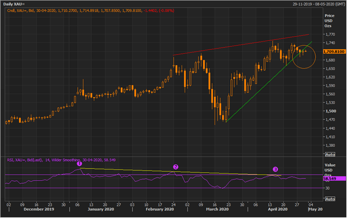 XAU Daily Chart (Source: Refinitiv Thomson Reuters)