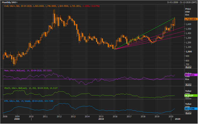 XAU Monthly Chart (Source: Refinitiv Thomson Reuters)
